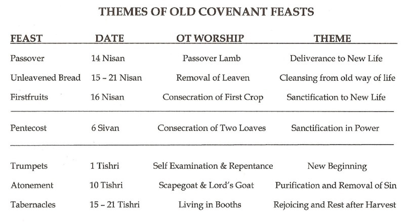 Themes of the Old Covenant Feasts