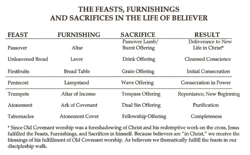 The Feasts of Israel, temple furnishings, and Sacrifices in Christian Discipleship