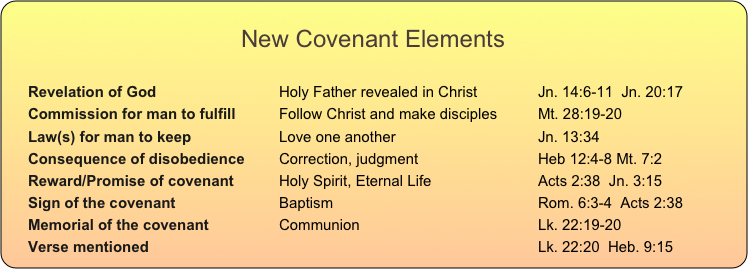 chart: New Covenant Elements